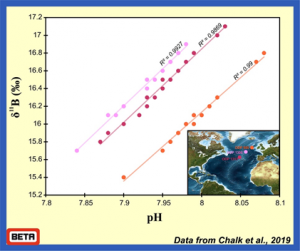 Boron and pH in sediments