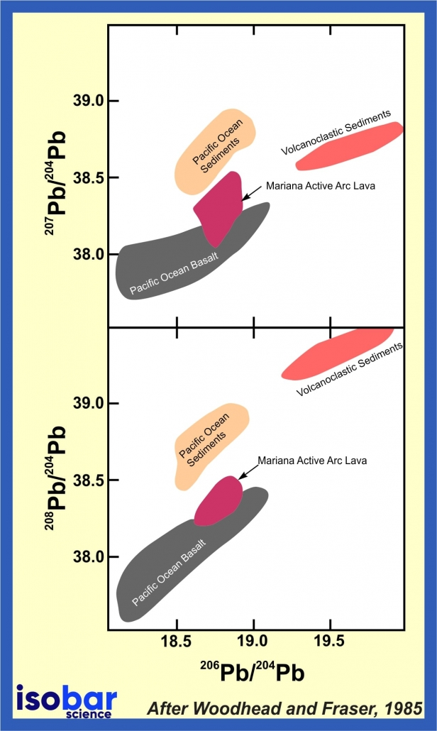 Lead isotopes sediments