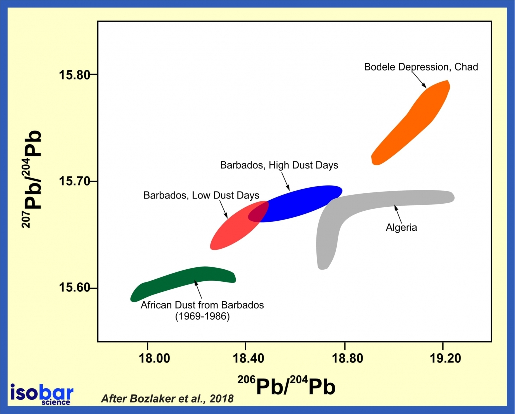 Lead isotopes dust