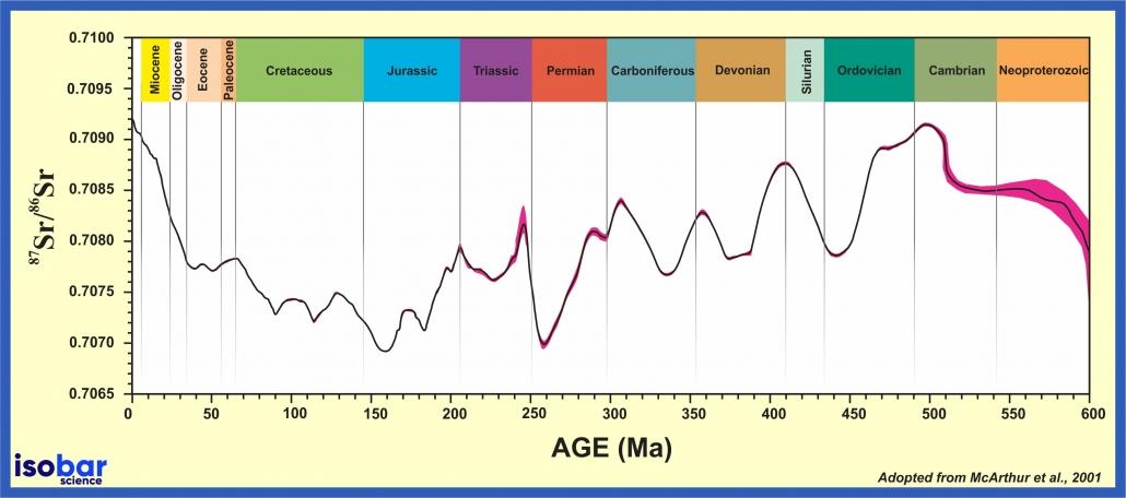 Strontium ratio of seawater