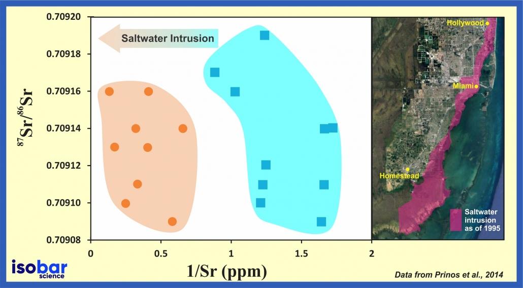 Strontium ratio of groundwater