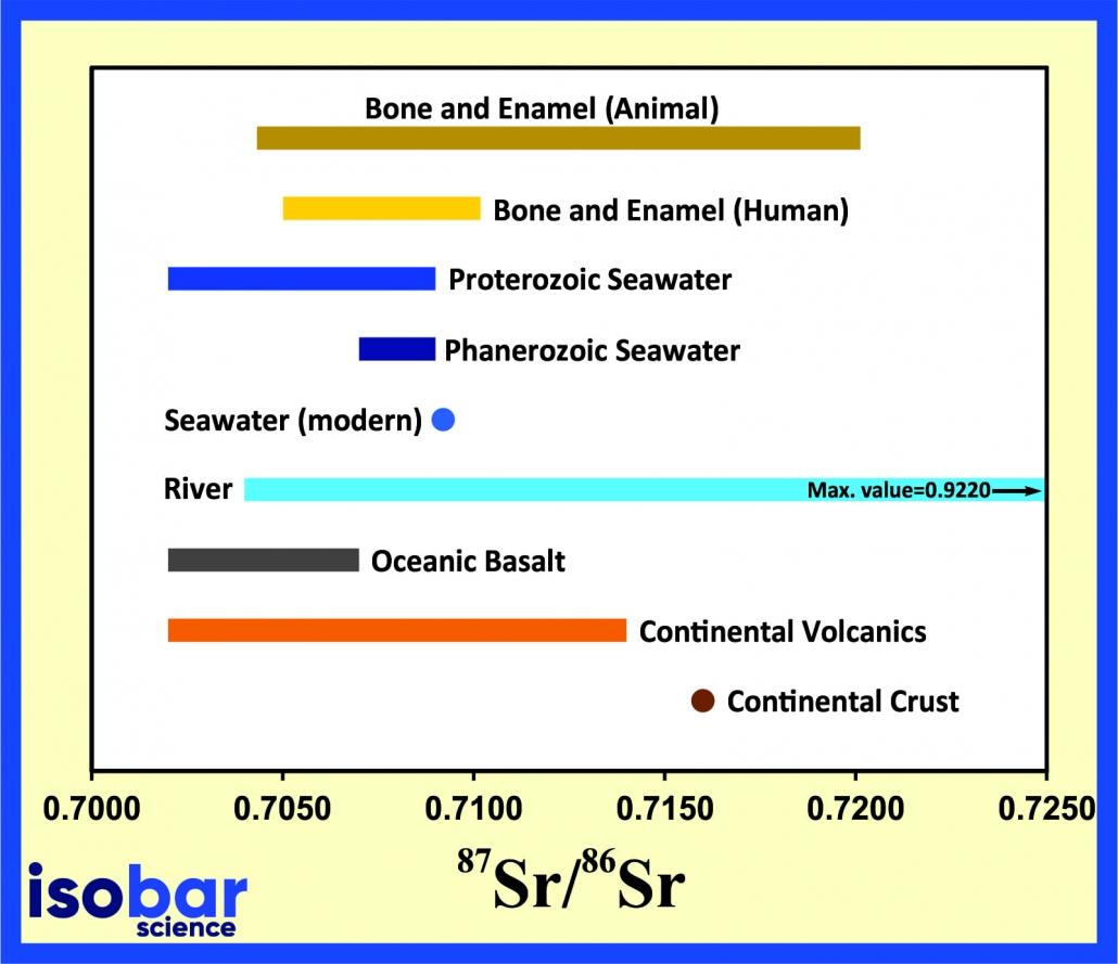 Isobar strontium geochemistry