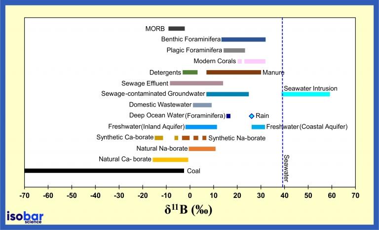 Boron isotopes natural materials