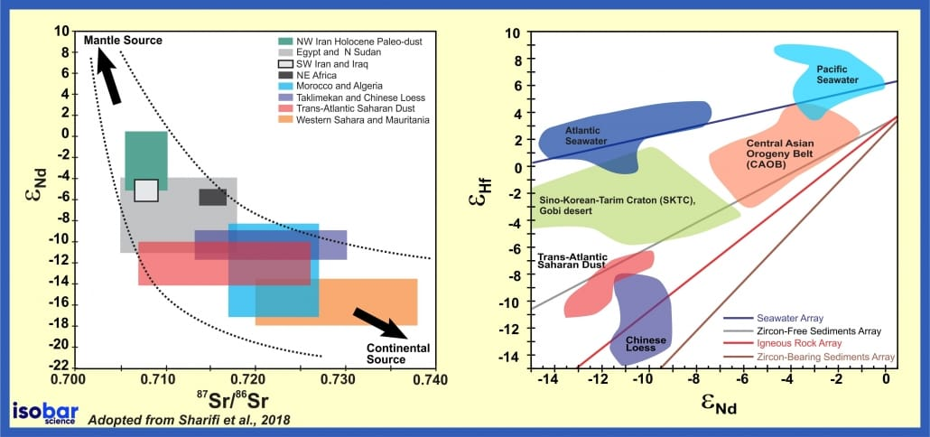 Isobar Sr-Nd-Hf isotope geochemistry