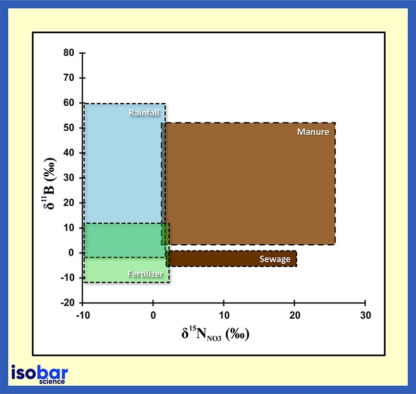 Boron and nitrate ratios
