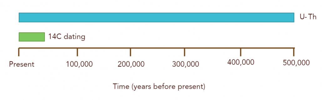 Timeline for Radiocarbon versus U-Th dating