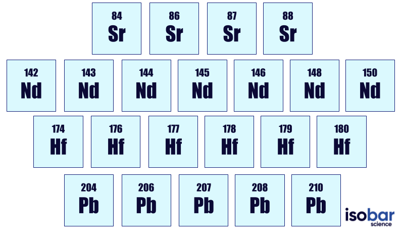 Strontium (Sr), Neodymium (Nd), Hafnium (Hf)